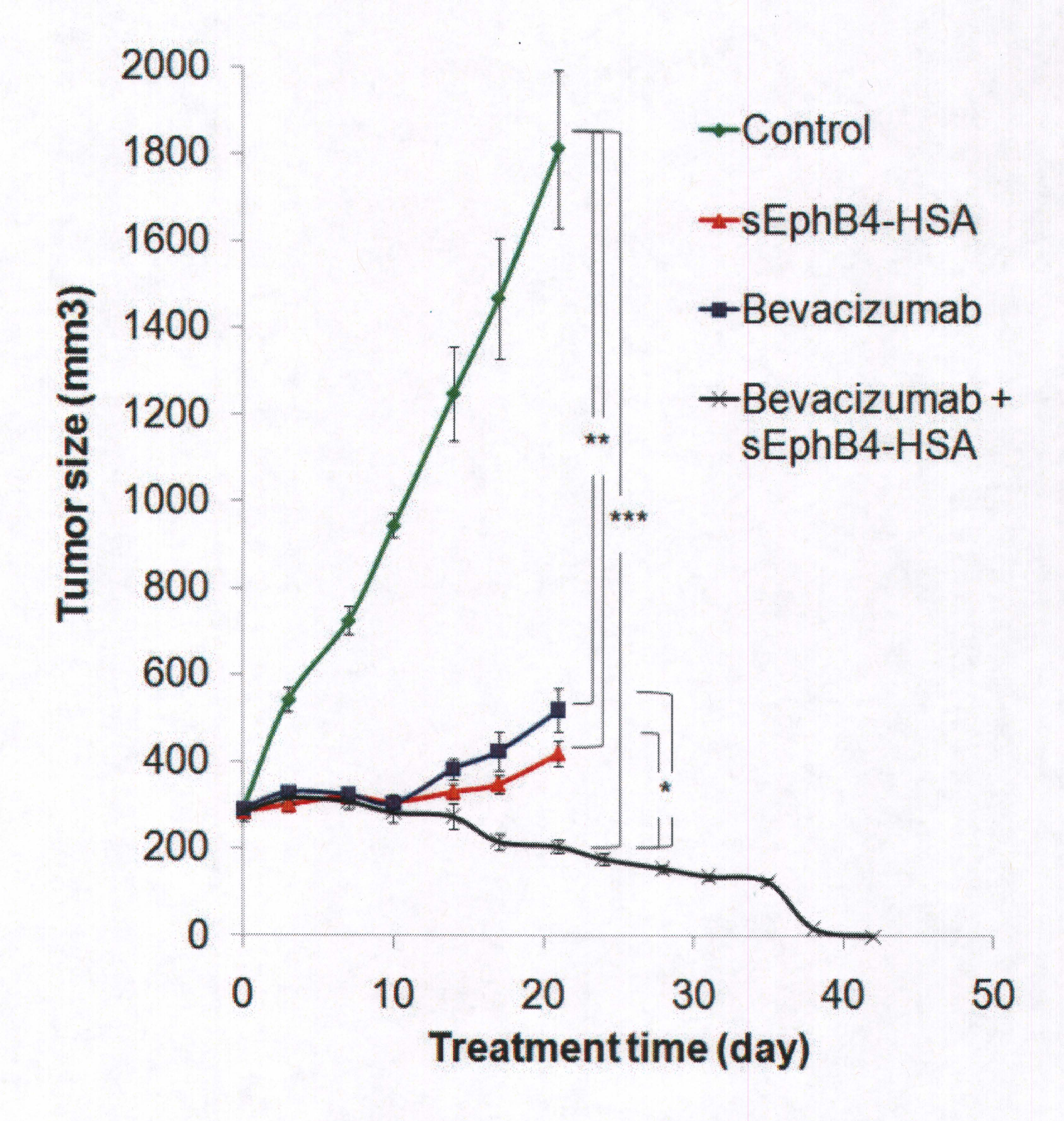 Mesothelioma Eph-B4 Treatment Phase I Clinical Trial